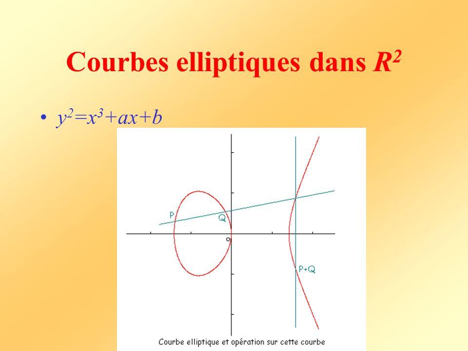 Courbes elliptiques dans R 2 y 2 =x 3 +ax+b