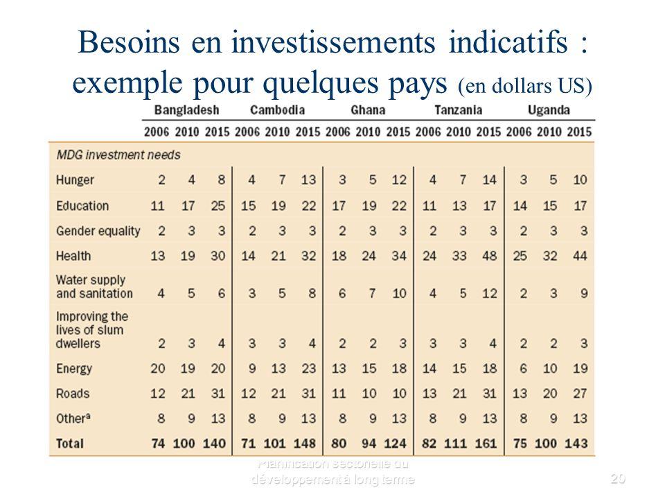 Planification sectorielle du développement à long terme20 Besoins en investissements indicatifs : exemple pour quelques pays (en dollars US)