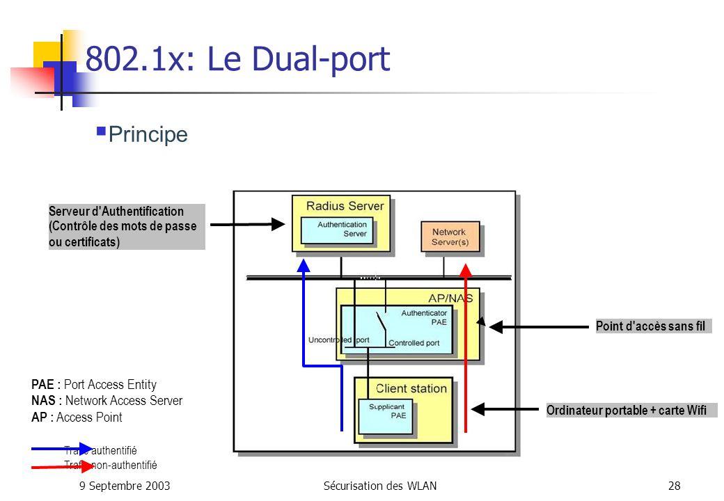 9 Septembre 2003Sécurisation des WLAN27 802.1x: Architecture et Nomenclature Les trois différents rôles dans le IEEE 802.1X: Supplicant, Authenticator et Authentication Server (AAA Server: EAP Server, généralement RADIUS).
