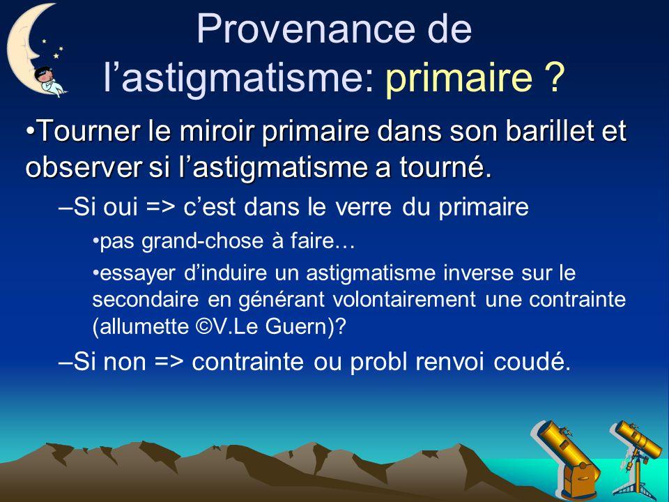 Provenance de lastigmatisme: primaire .