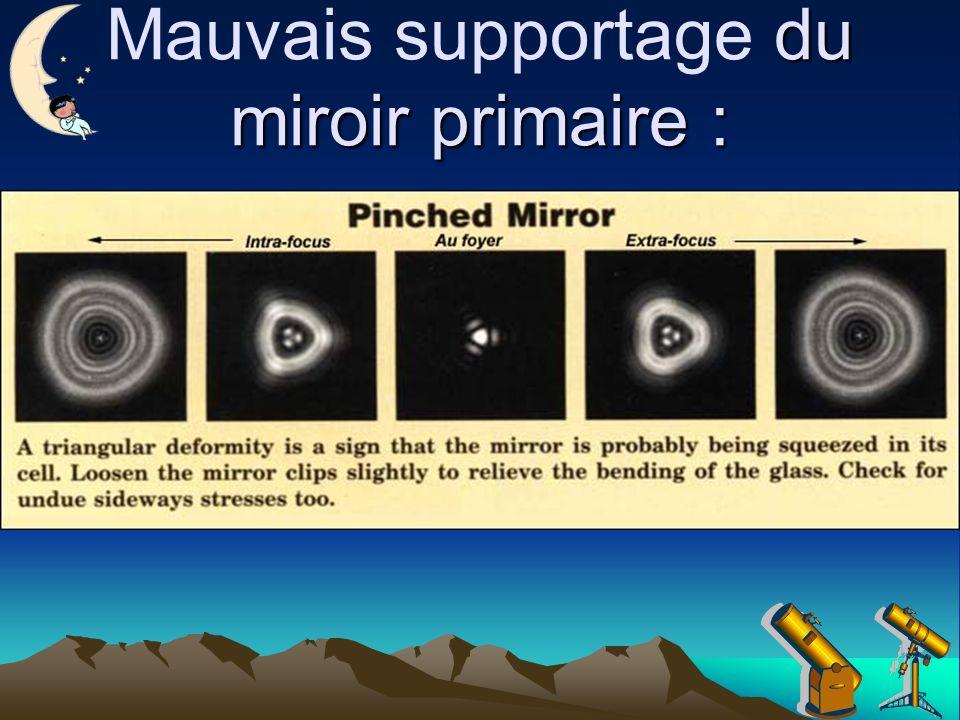 du miroir primaire : Mauvais supportage du miroir primaire :