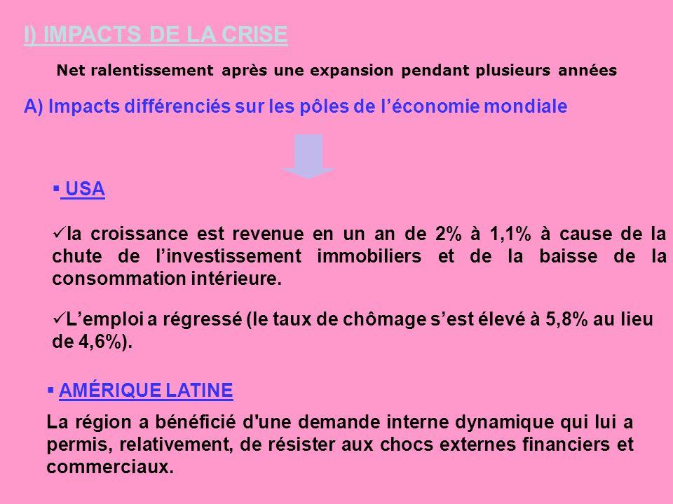 I) IMPACTS DE LA CRISE Net ralentissement après une expansion pendant plusieurs années A) Impacts différenciés sur les pôles de léconomie mondiale AMÉ