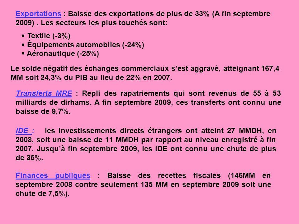 Exportations : Baisse des exportations de plus de 33% (A fin septembre 2009). Les secteurs les plus touchés sont: Textile (-3%) Équipements automobile