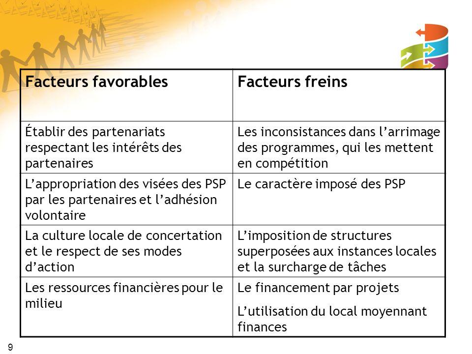 9 Facteurs favorablesFacteurs freins Établir des partenariats respectant les intérêts des partenaires Les inconsistances dans larrimage des programmes