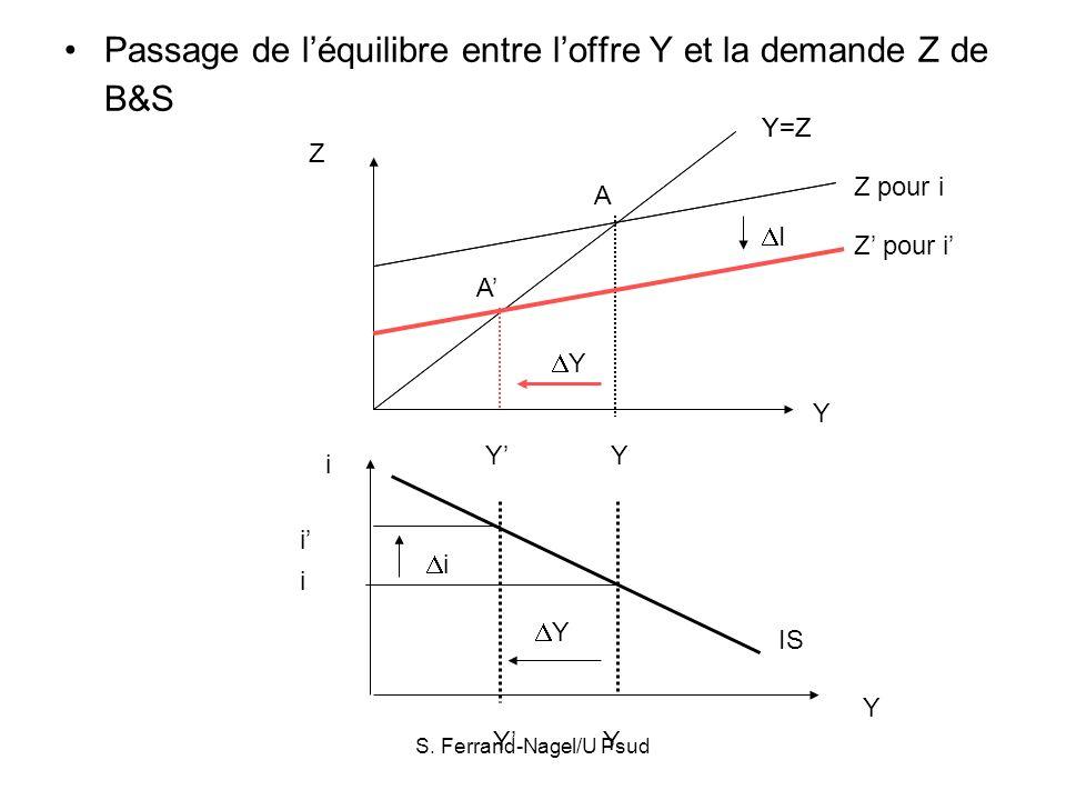 S. Ferrand-Nagel/U Psud Passage de léquilibre entre loffre Y et la demande Z de B&S Y Z Y=Z A Y Z pour i Y=Z I Z pour i A Y Y Y i Y i Y i IS Y i