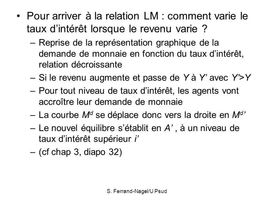 S. Ferrand-Nagel/U Psud Pour arriver à la relation LM : comment varie le taux dintérêt lorsque le revenu varie ? –Reprise de la représentation graphiq