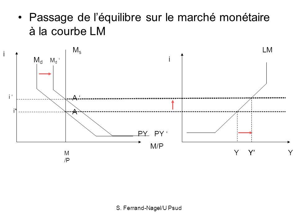 S. Ferrand-Nagel/U Psud Passage de léquilibre sur le marché monétaire à la courbe LM A A i i* M /P MsMs MdMd PY M/P i Md Md PY i Y Y Y LM YY