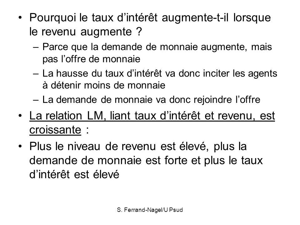 S. Ferrand-Nagel/U Psud Pourquoi le taux dintérêt augmente-t-il lorsque le revenu augmente ? –Parce que la demande de monnaie augmente, mais pas loffr