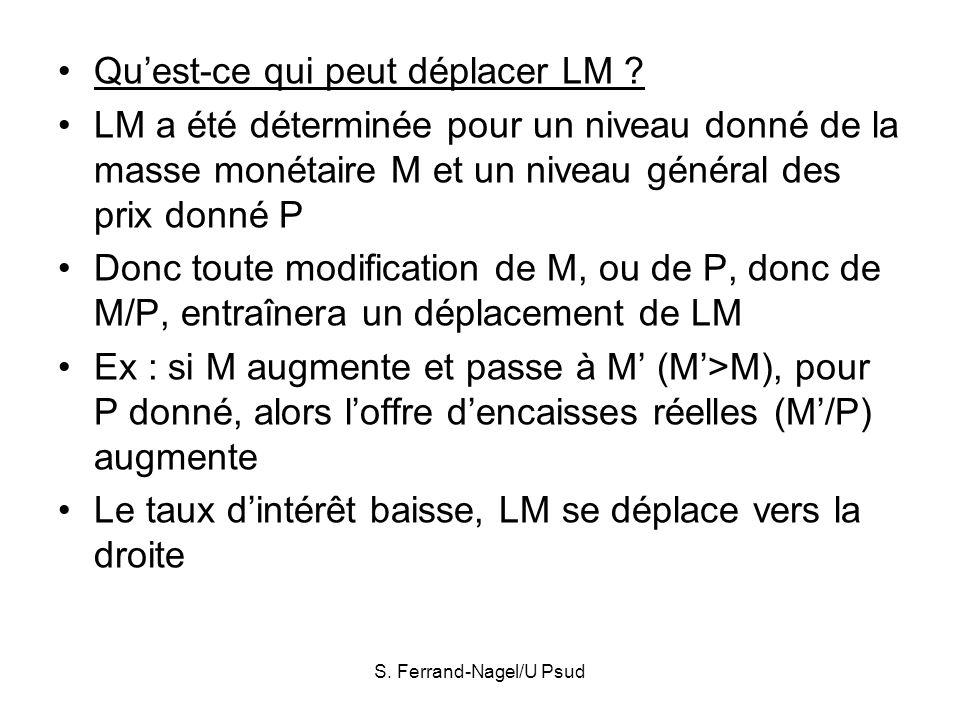 S. Ferrand-Nagel/U Psud Quest-ce qui peut déplacer LM ? LM a été déterminée pour un niveau donné de la masse monétaire M et un niveau général des prix