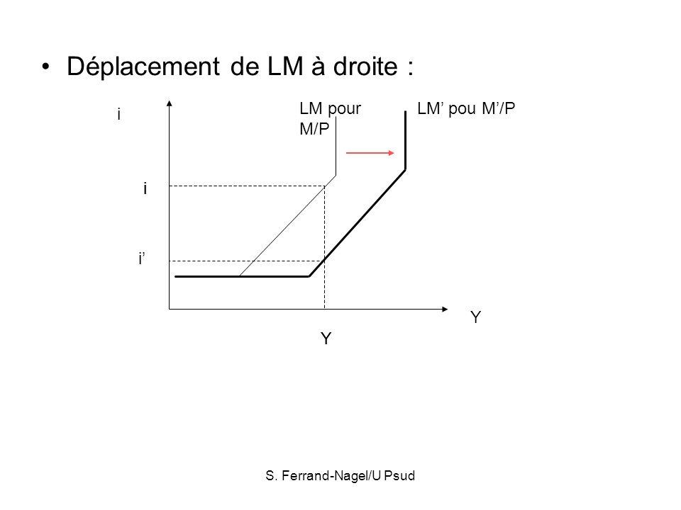 S. Ferrand-Nagel/U Psud Déplacement de LM à droite : i Y LM pour M/P LM pou M/P Y i i Y i