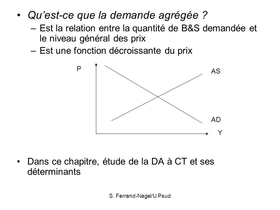 S. Ferrand-Nagel/U Psud Quest-ce que la demande agrégée ? –Est la relation entre la quantité de B&S demandée et le niveau général des prix –Est une fo