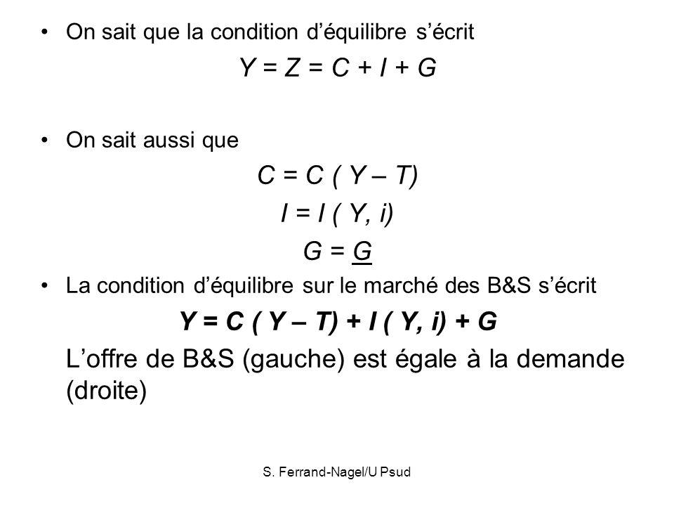 S. Ferrand-Nagel/U Psud On sait que la condition déquilibre sécrit Y = Z = C + I + G On sait aussi que C = C ( Y – T) I = I ( Y, i) G = G La condition