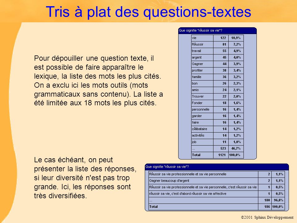 ©2001 Sphinx Développement Tris à plat des questions-textes Pour dépouiller une question texte, il est possible de faire apparaître le lexique, la liste des mots les plus cités.