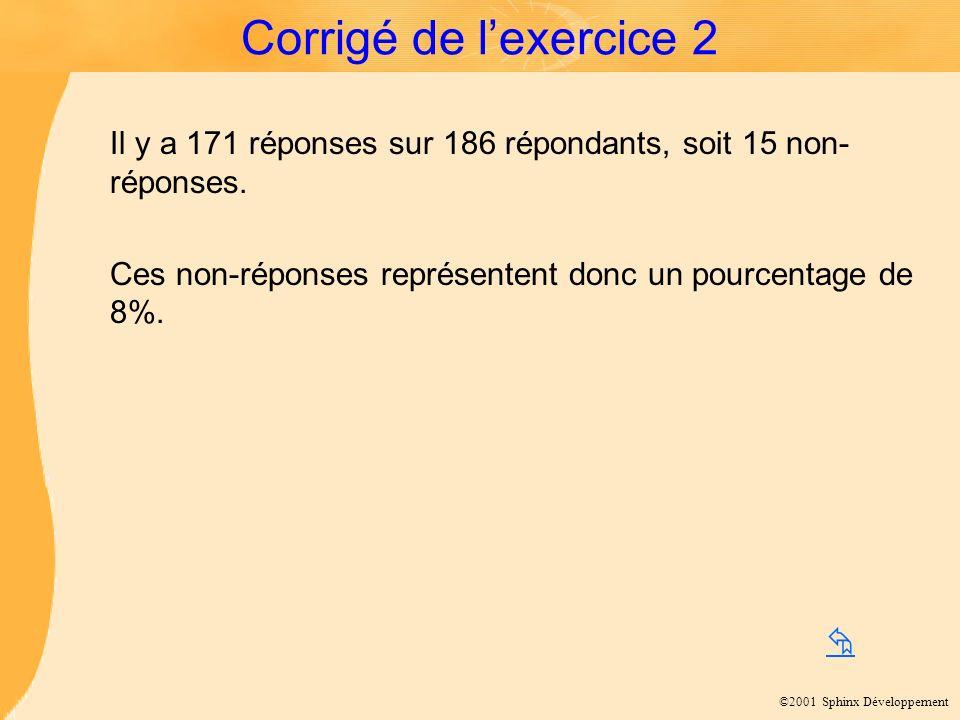 ©2001 Sphinx Développement Corrigé de lexercice 2 Il y a 171 réponses sur 186 répondants, soit 15 non- réponses.