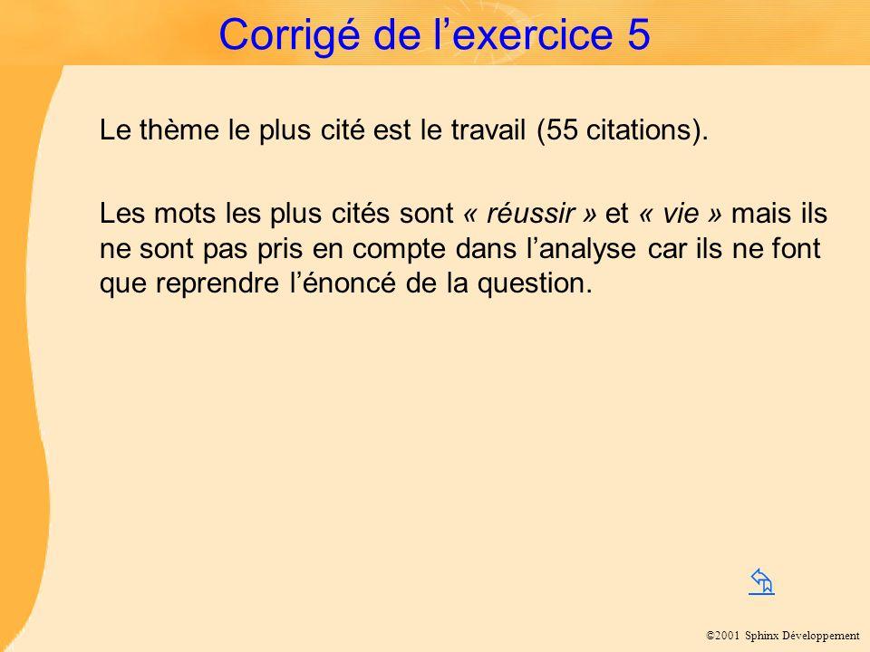 ©2001 Sphinx Développement Corrigé de lexercice 5 Le thème le plus cité est le travail (55 citations).