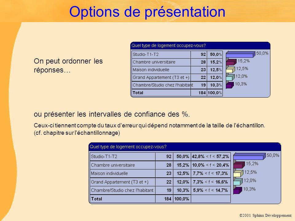 ©2001 Sphinx Développement Options de présentation On peut ordonner les réponses… ou présenter les intervalles de confiance des %.