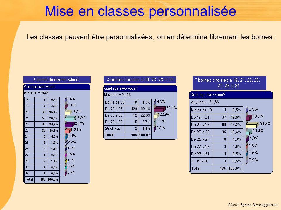 ©2001 Sphinx Développement Mise en classes personnalisée Les classes peuvent être personnalisées, on en détermine librement les bornes :
