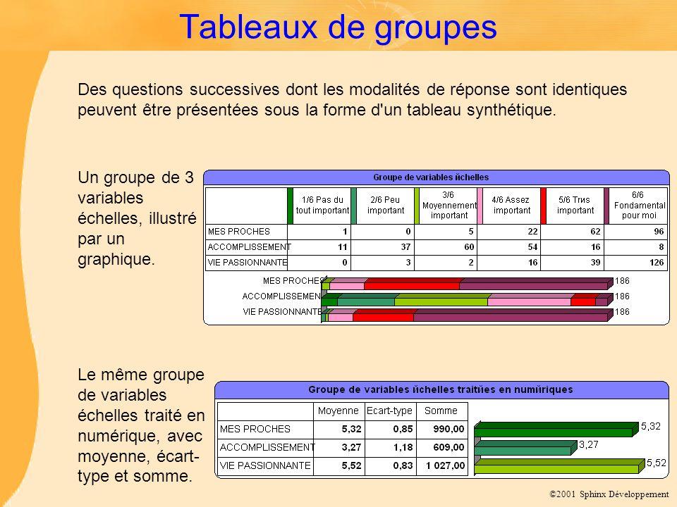 ©2001 Sphinx Développement Tableaux de groupes Un groupe de 3 variables échelles, illustré par un graphique.