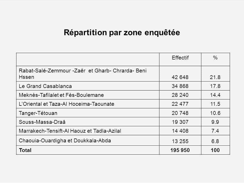 Répartition par zone enquêtée Effectif% Rabat-Salé-Zemmour -Zaêr et Gharb- Chrarda- Beni Hssen 42 64821.8 Le Grand Casablanca 34 86817.8 Meknès-Tafila