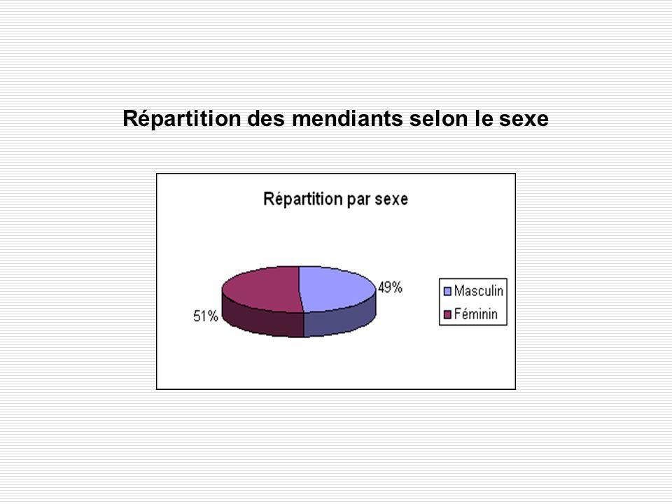 Répartition des mendiants selon le sexe