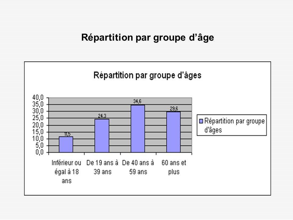 Répartition par groupe dâge