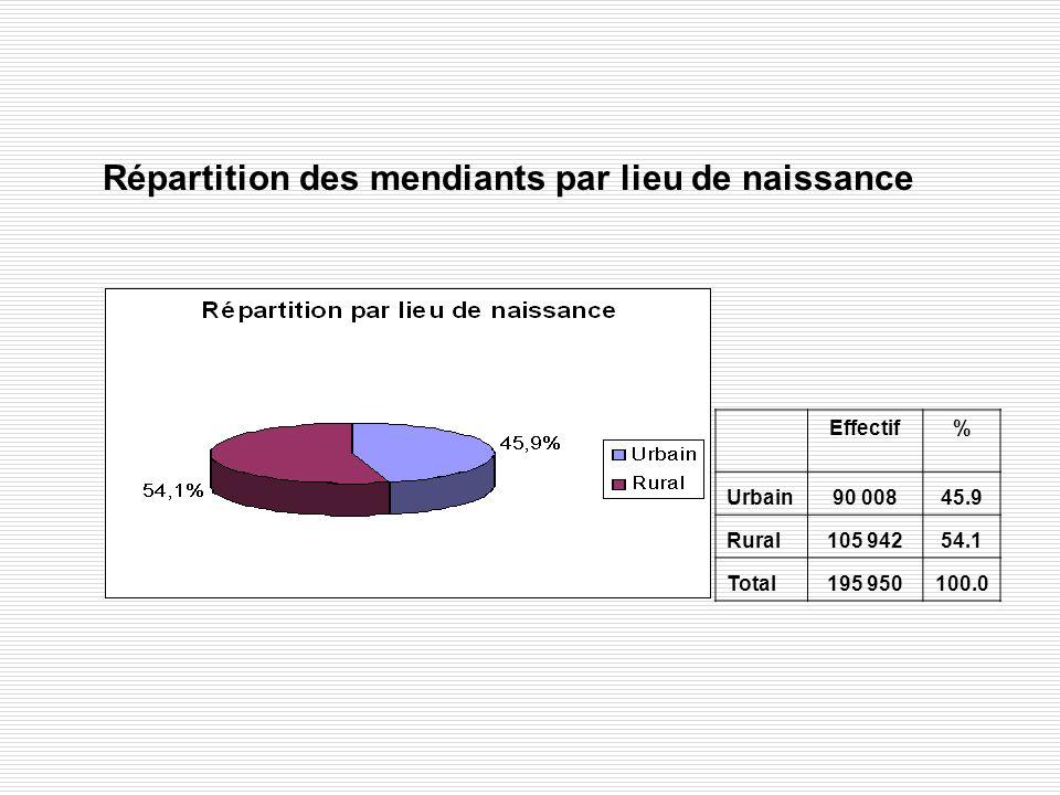 Répartition des mendiants par lieu de naissance Effectif% Urbain90 00845.9 Rural105 94254.1 Total195 950100.0