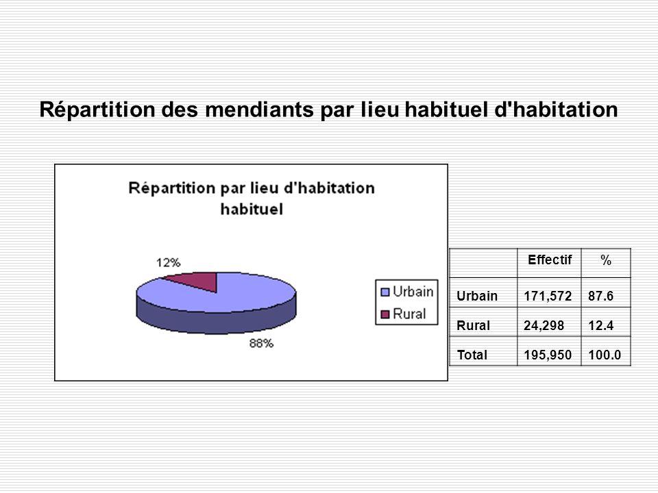Répartition des mendiants par lieu habituel d'habitation Effectif% Urbain171,57287.6 Rural24,29812.4 Total195,950100.0