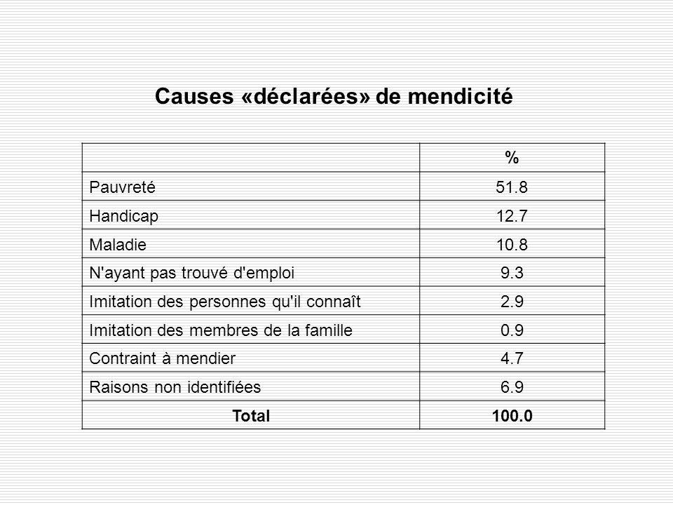 Causes «déclarées» de mendicité % Pauvreté51.8 Handicap12.7 Maladie10.8 N'ayant pas trouvé d'emploi9.3 Imitation des personnes qu'il connaît2.9 Imitat