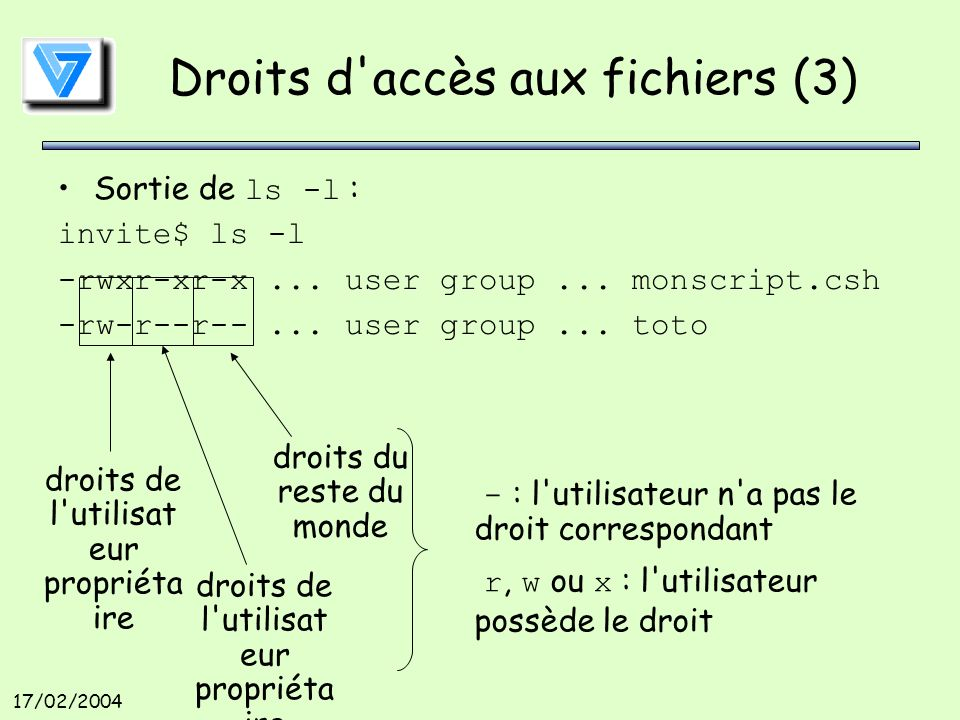 17/02/2004 Droits d'accès aux fichiers (3) Sortie de ls -l : invite$ ls -l -rwxr-xr-x... user group... monscript.csh -rw-r--r--... user group... toto