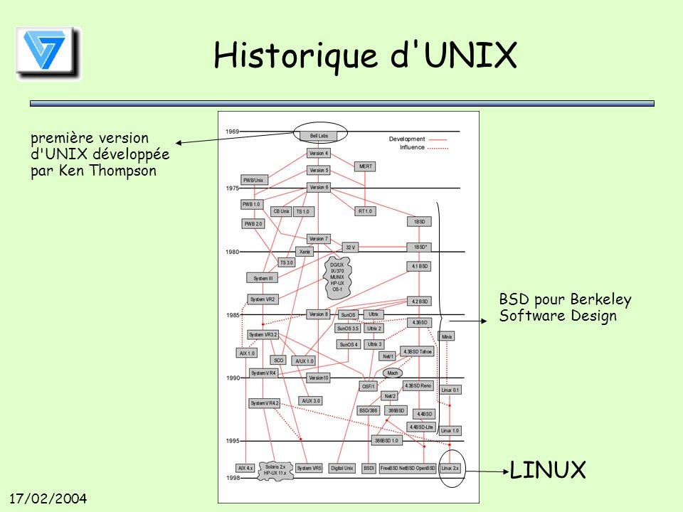 17/02/2004 Historique d UNIX LINUX première version d UNIX développée par Ken Thompson BSD pour Berkeley Software Design