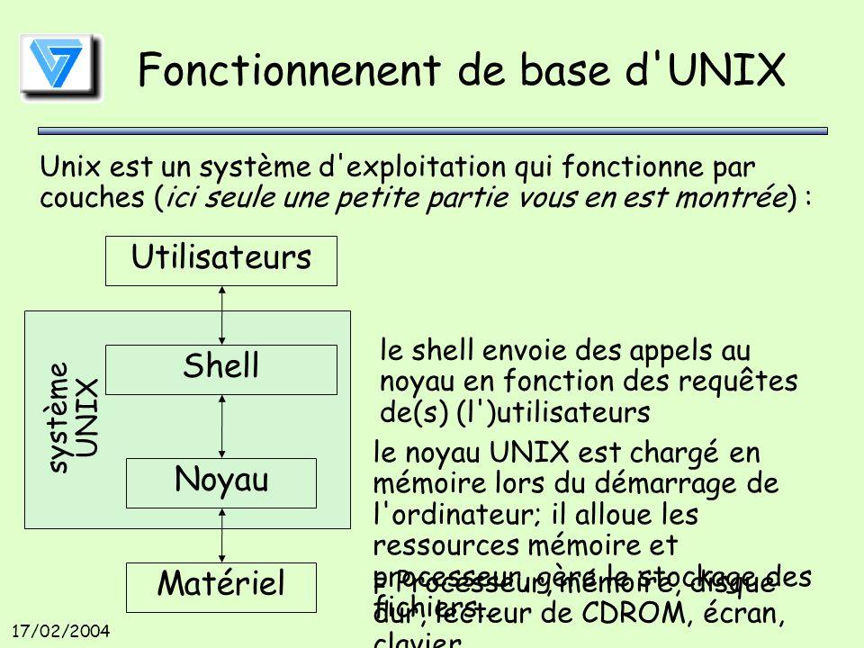 17/02/2004 Fonctionnenent de base d UNIX Matériel Noyau Shell Utilisateurs = Processeur, mémoire, disque dur, lecteur de CDROM, écran, clavier… le noyau UNIX est chargé en mémoire lors du démarrage de l ordinateur; il alloue les ressources mémoire et processeur, gère le stockage des fichiers… Unix est un système d exploitation qui fonctionne par couches (ici seule une petite partie vous en est montrée) : système UNIX le shell envoie des appels au noyau en fonction des requêtes de(s) (l )utilisateurs