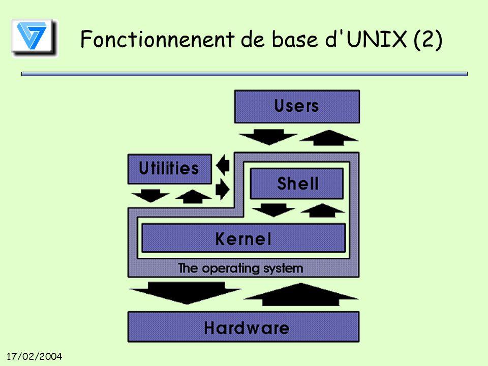 17/02/2004 Fonctionnenent de base d UNIX (2)