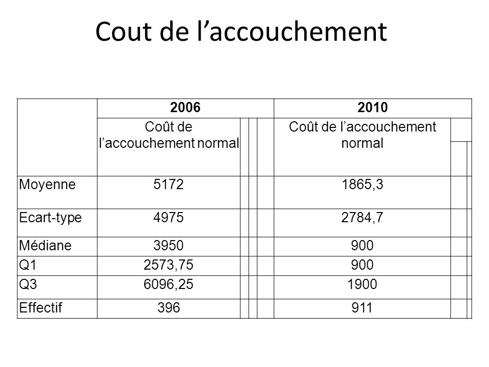 Cout de laccouchement 20062010 Coût de laccouchement normal Moyenne51721865,3 Ecart-type49752784,7 Médiane3950900 Q12573,75900 Q36096,251900 Effectif396911