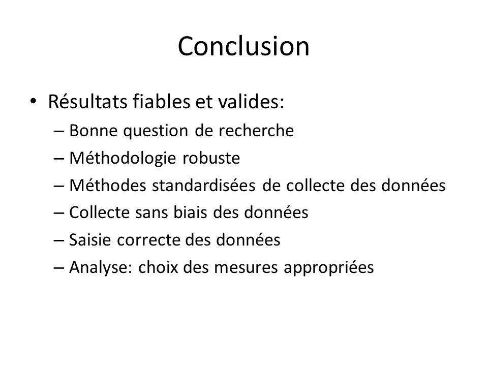 Conclusion Résultats fiables et valides: – Bonne question de recherche – Méthodologie robuste – Méthodes standardisées de collecte des données – Colle