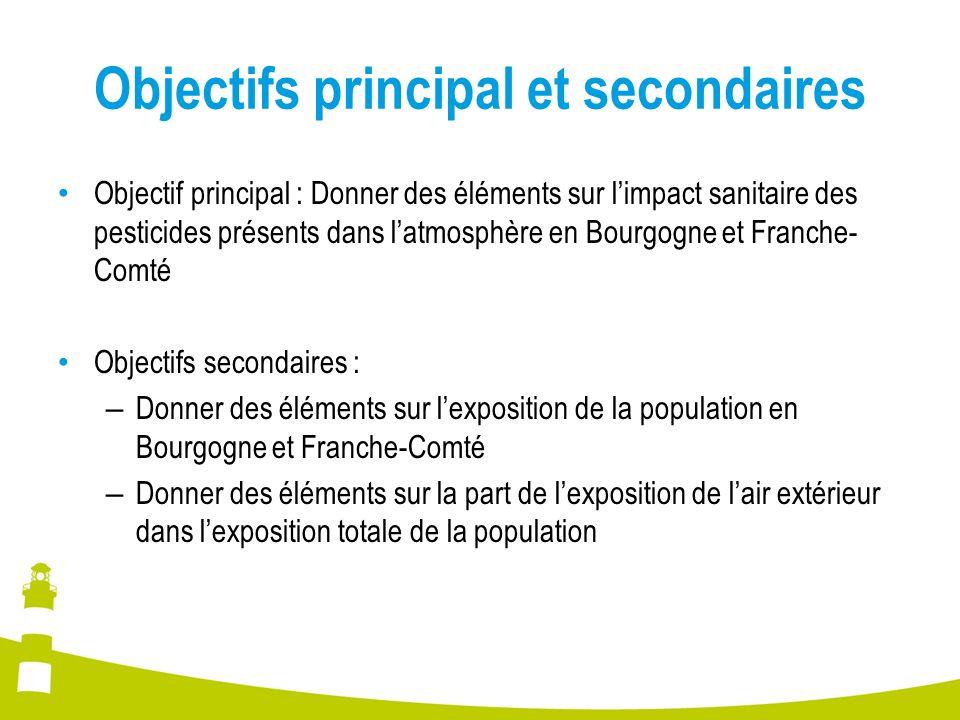 Objectifs principal et secondaires Objectif principal : Donner des éléments sur limpact sanitaire des pesticides présents dans latmosphère en Bourgogne et Franche- Comté Objectifs secondaires : – Donner des éléments sur lexposition de la population en Bourgogne et Franche-Comté – Donner des éléments sur la part de lexposition de lair extérieur dans lexposition totale de la population