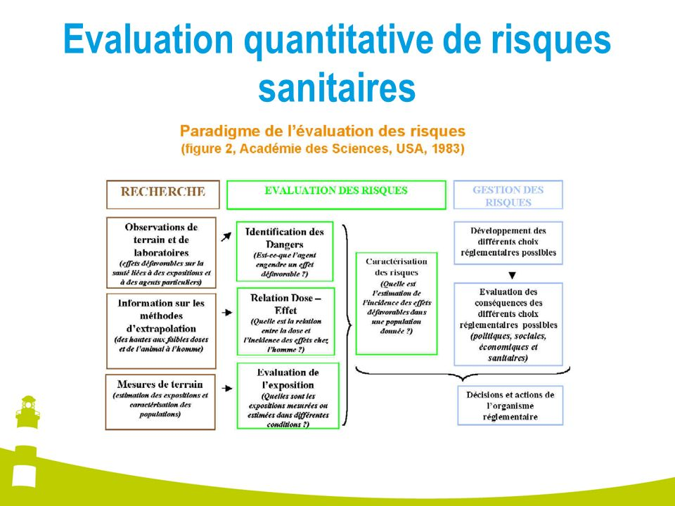 Evaluation quantitative de risques sanitaires