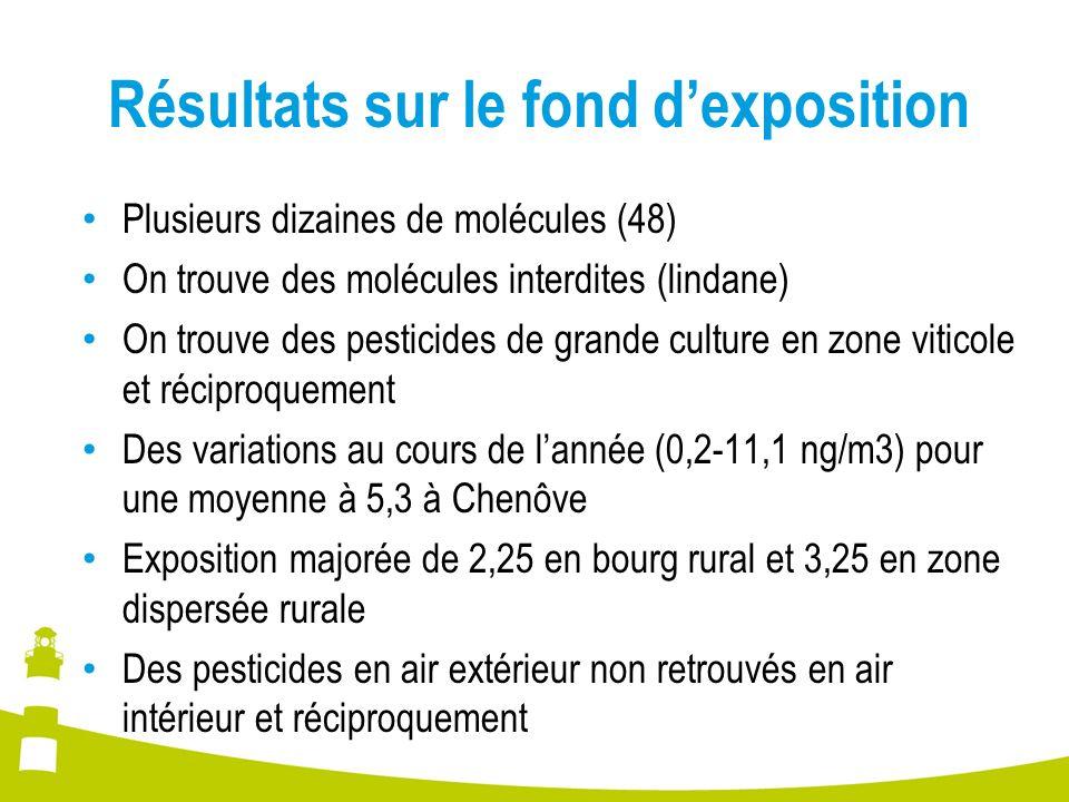 Résultats sur le fond dexposition Plusieurs dizaines de molécules (48) On trouve des molécules interdites (lindane) On trouve des pesticides de grande culture en zone viticole et réciproquement Des variations au cours de lannée (0,2-11,1 ng/m3) pour une moyenne à 5,3 à Chenôve Exposition majorée de 2,25 en bourg rural et 3,25 en zone dispersée rurale Des pesticides en air extérieur non retrouvés en air intérieur et réciproquement