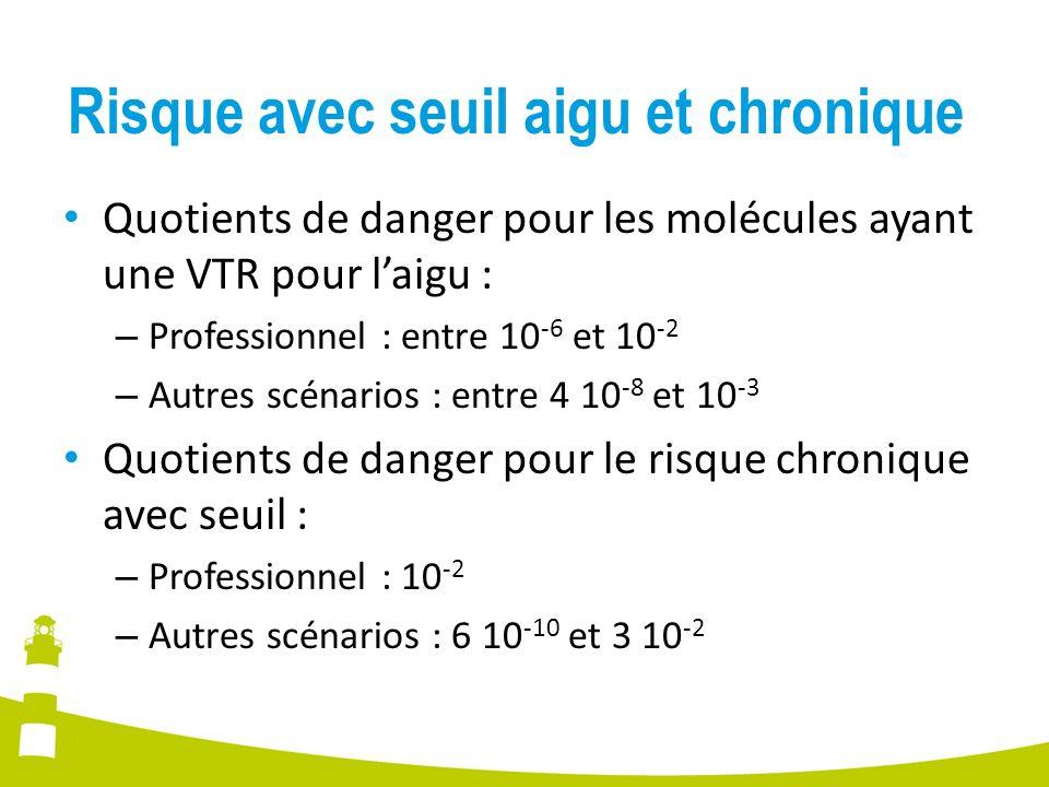 Risque avec seuil aigu et chronique Quotients de danger pour les molécules ayant une VTR pour laigu : – Professionnel : entre 10 -6 et 10 -2 – Autres scénarios : entre 4 10 -8 et 10 -3 Quotients de danger pour le risque chronique avec seuil : – Professionnel : 10 -2 – Autres scénarios : 6 10 -10 et 3 10 -2