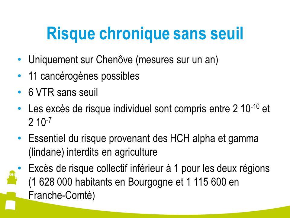 Risque chronique sans seuil Uniquement sur Chenôve (mesures sur un an) 11 cancérogènes possibles 6 VTR sans seuil Les excès de risque individuel sont
