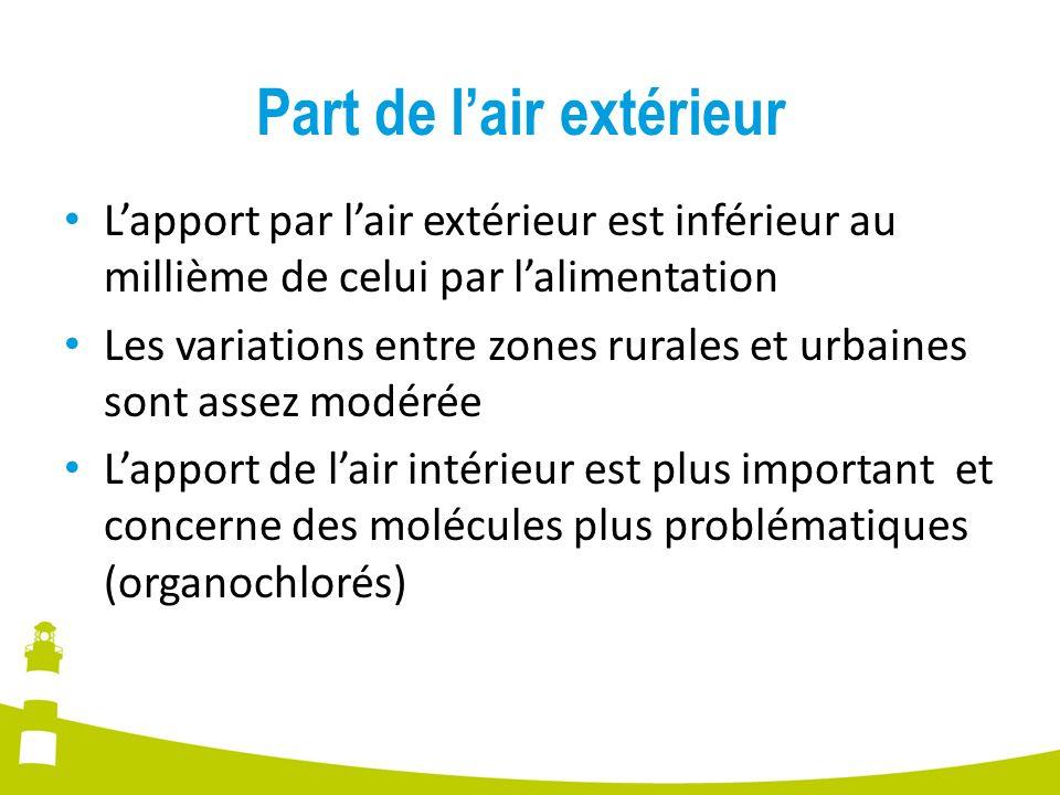 Part de lair extérieur Lapport par lair extérieur est inférieur au millième de celui par lalimentation Les variations entre zones rurales et urbaines