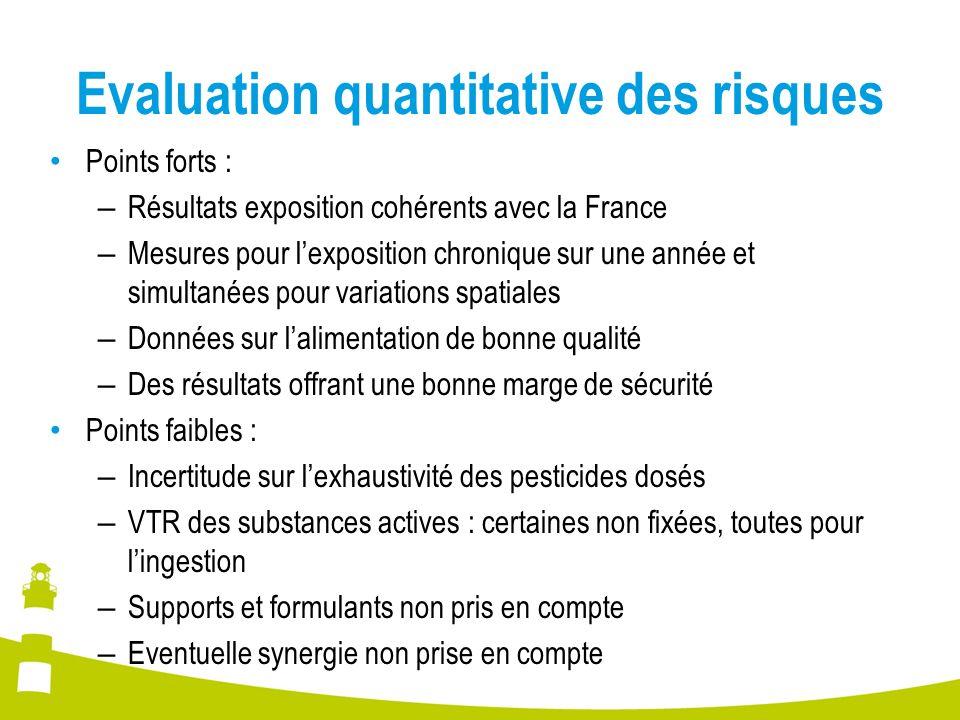 Evaluation quantitative des risques Points forts : – Résultats exposition cohérents avec la France – Mesures pour lexposition chronique sur une année