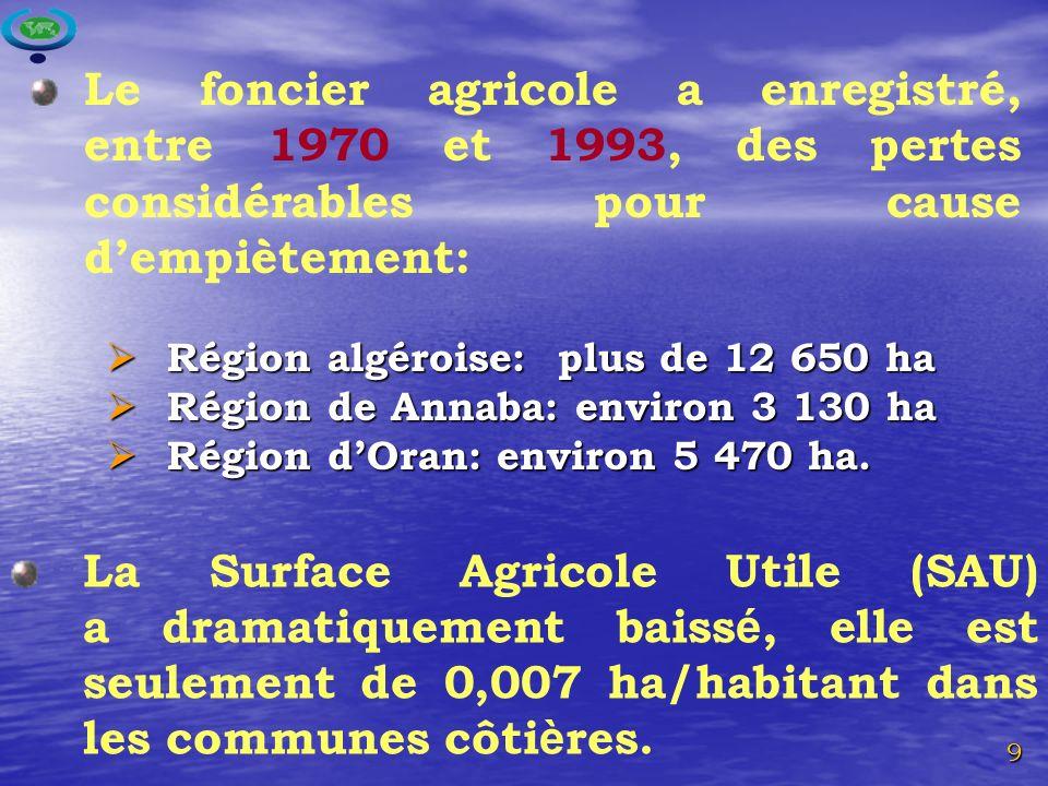 9 La Surface Agricole Utile (SAU) a dramatiquement baiss é, elle est seulement de 0,007 ha/habitant dans les communes côti è res.
