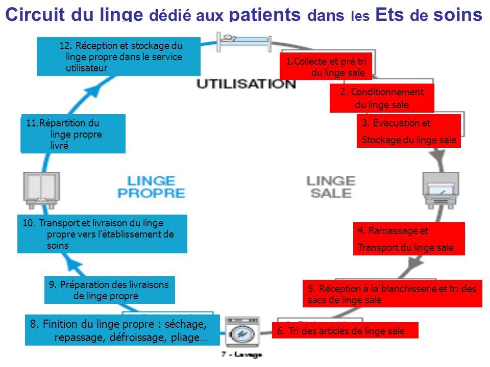 Circuit du linge dédié aux patients dans les Ets de soins 1.Collecte et pré tri du linge sale 2. Conditionnement du linge sale 3. Evacuation et Stocka