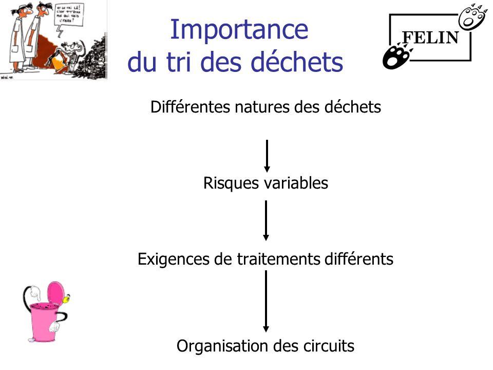 Importance du tri des déchets Différentes natures des déchets Risques variables Exigences de traitements différents Organisation des circuits