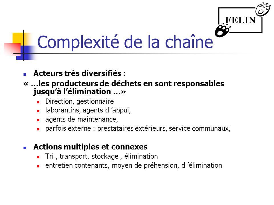 Complexité de la chaîne Acteurs très diversifiés : « …les producteurs de déchets en sont responsables jusquà lélimination …» Direction, gestionnaire l