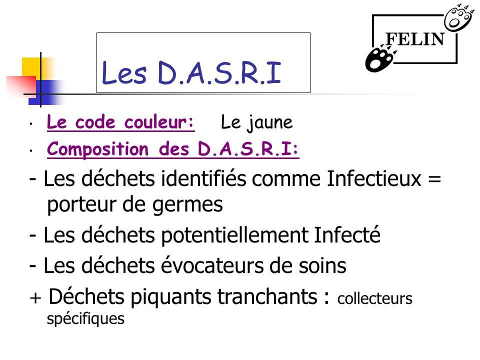 Les D.A.S.R.I Le code couleur:Le jaune Composition des D.A.S.R.I: - Les déchets identifiés comme Infectieux = porteur de germes - Les déchets potentie