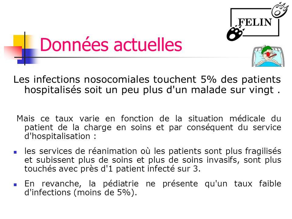 Données actuelles Les infections nosocomiales touchent 5% des patients hospitalisés soit un peu plus d'un malade sur vingt. Mais ce taux varie en fonc