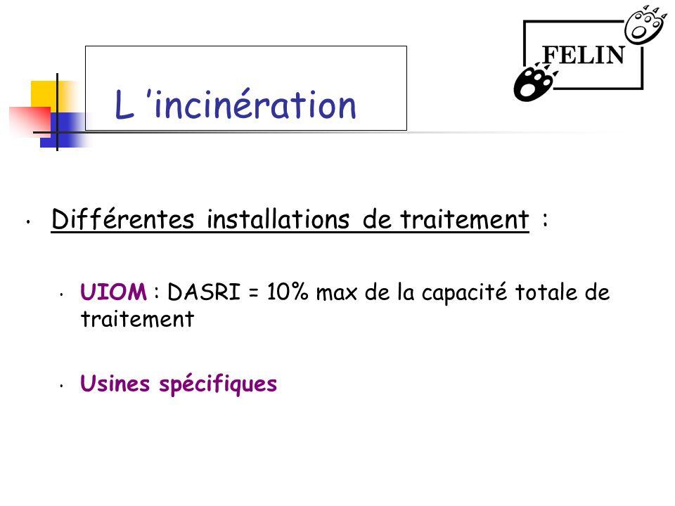 L incinération Différentes installations de traitement : UIOM : DASRI = 10% max de la capacité totale de traitement Usines spécifiques