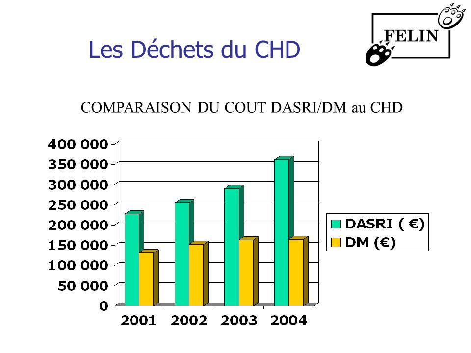 Les Déchets du CHD COMPARAISON DU COUT DASRI/DM au CHD