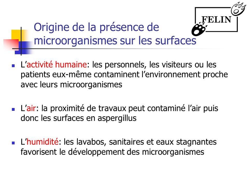 Origine de la présence de microorganismes sur les surfaces Lactivité humaine: les personnels, les visiteurs ou les patients eux-même contaminent lenvi